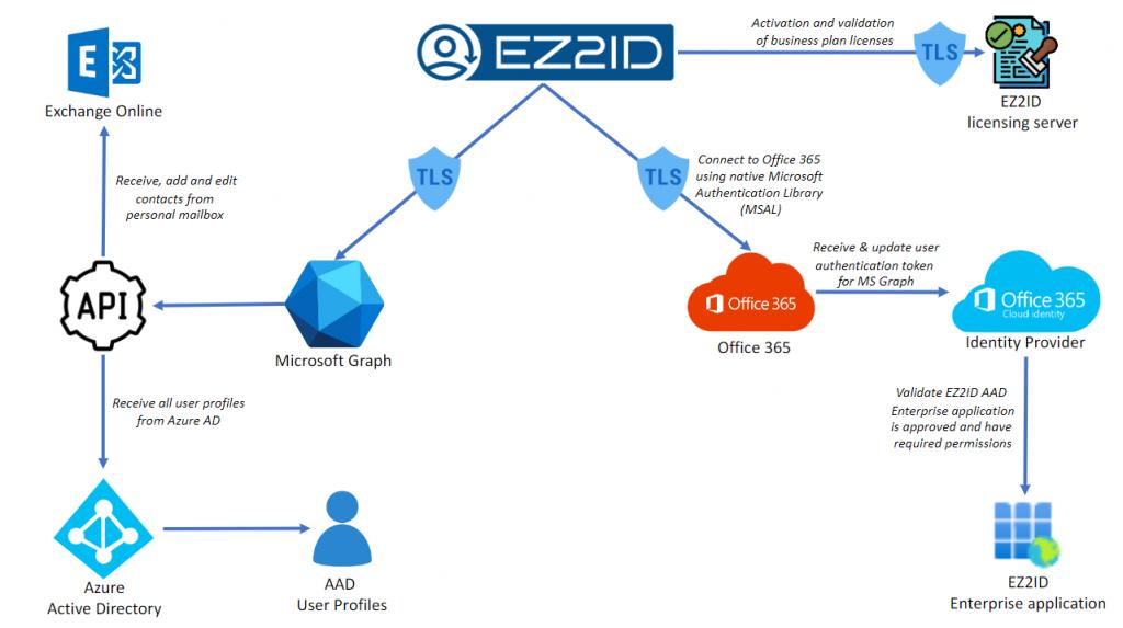 EZ2ID Architecture